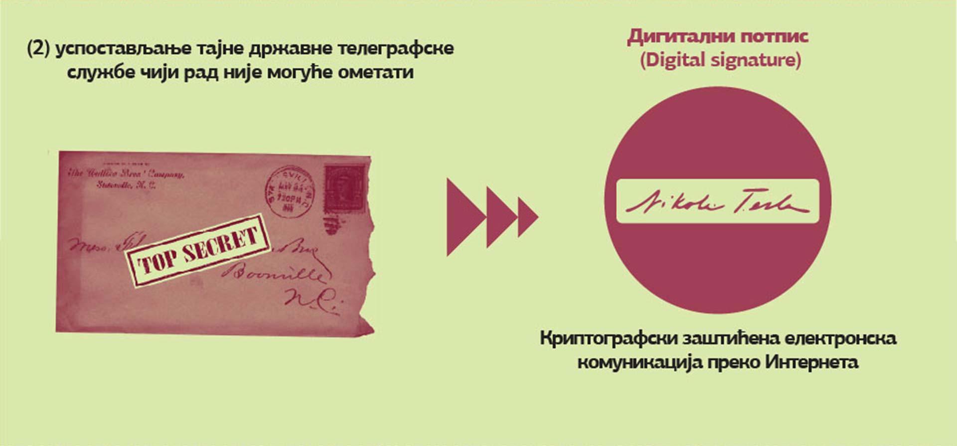 Digitalni potpis